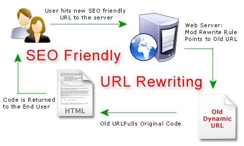 Share function Rewrite URL dạng đẹp bằng TWIG